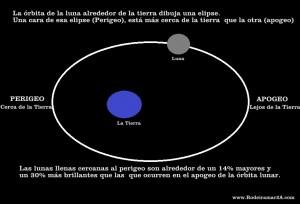 Super luna llena. PERIGEO y APOGEO